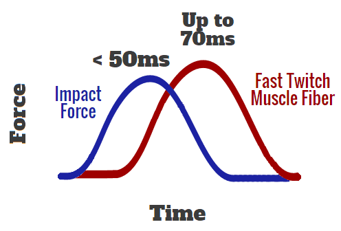 impactforceanticipation