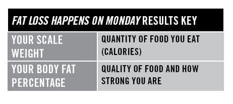keys for fat loss results