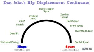 Dan John's Hip Displacement Continuum